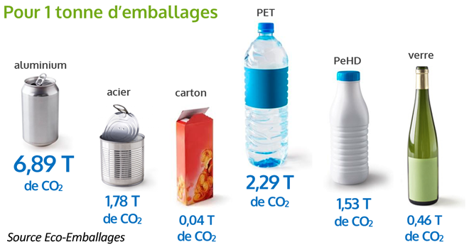 CO2-emballages3